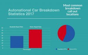 Chart of Car Breakdown and Roadside Recovery Trends 2017